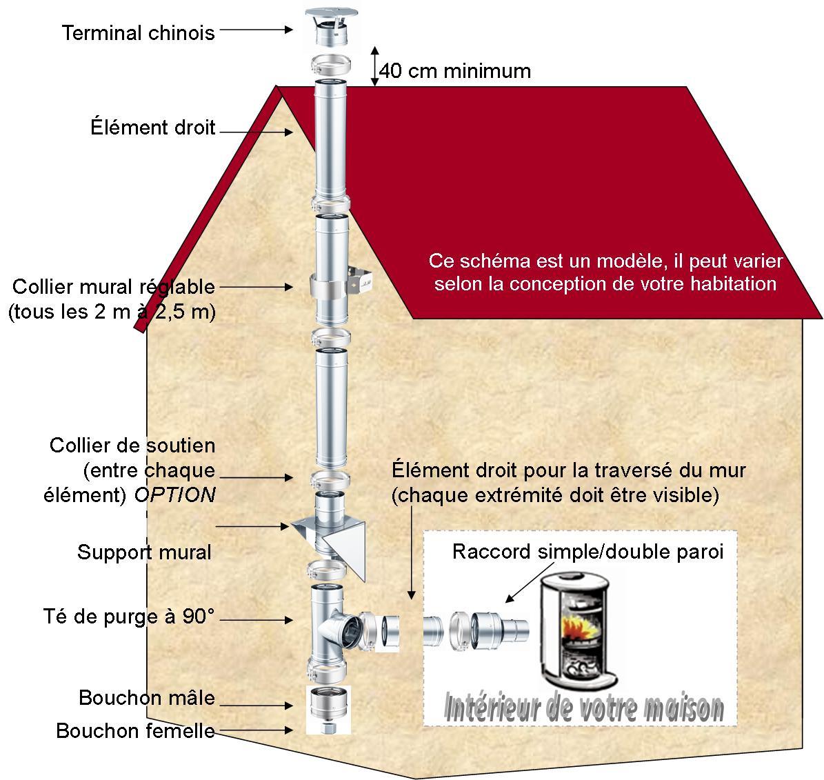 Kit n 34 longueur 3 ml 180mm r f conduits de fum e kit conduit d - Conduit exterieur pour poele a bois ...